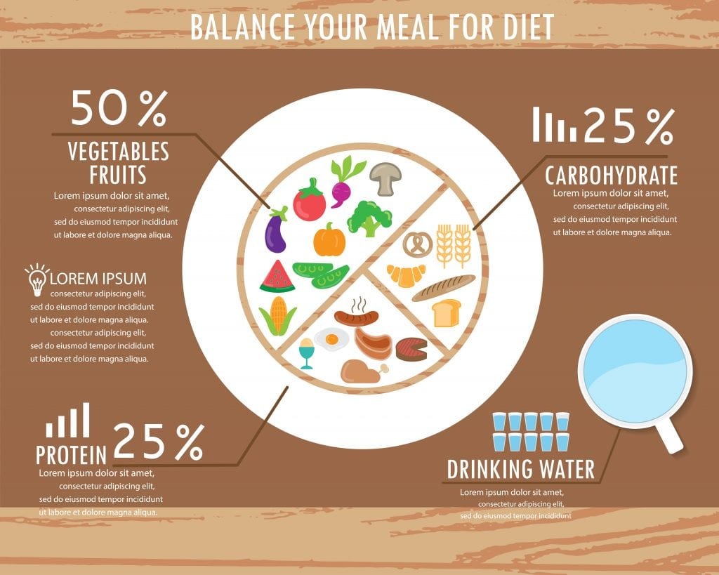 Chart showing how to eat a balanced meal as one of the ways to get healthier